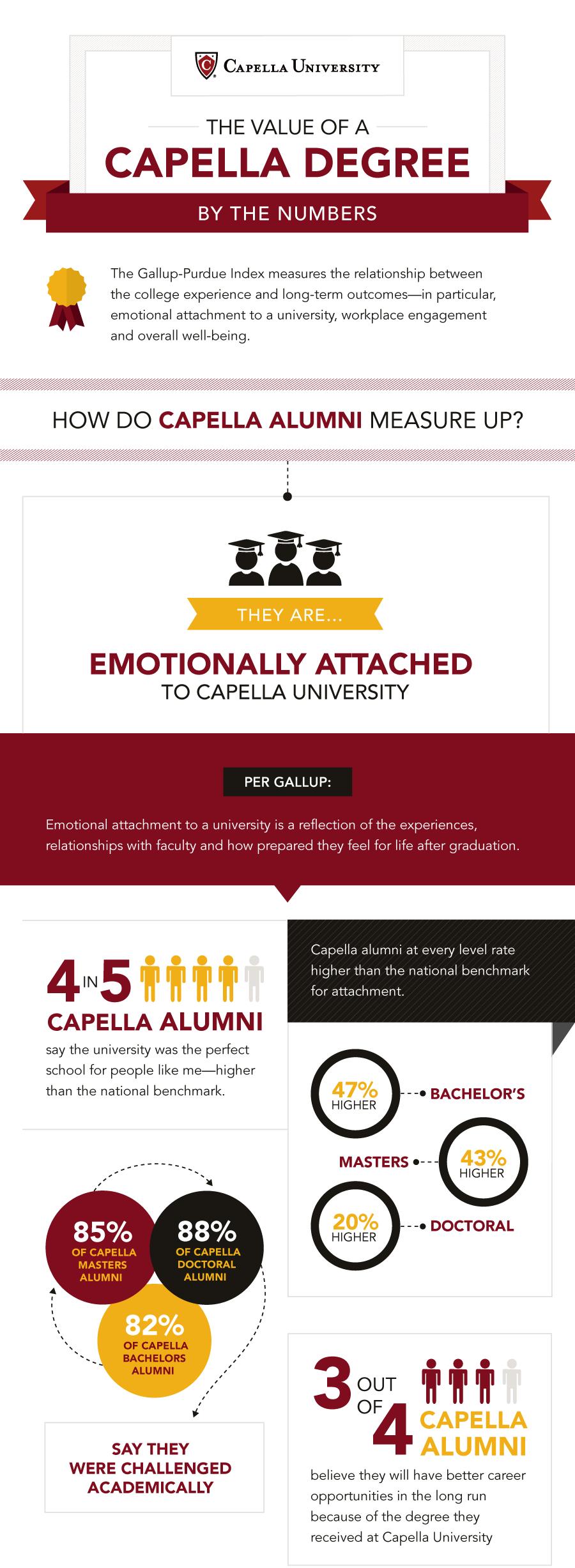 CapellaDegree_infographic_1