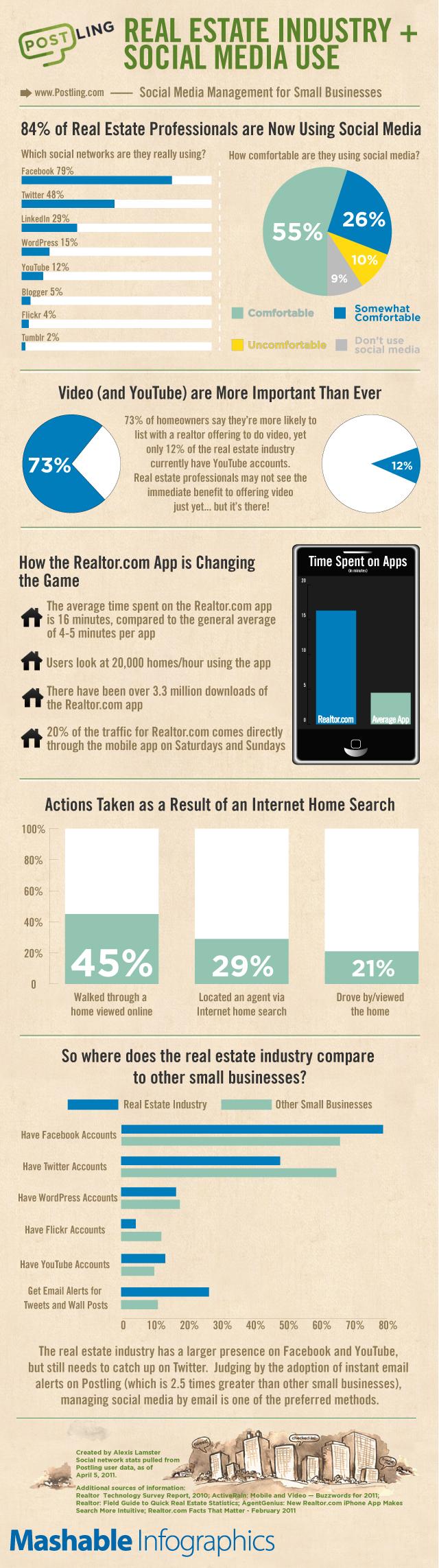 freshweb tech social media real estate