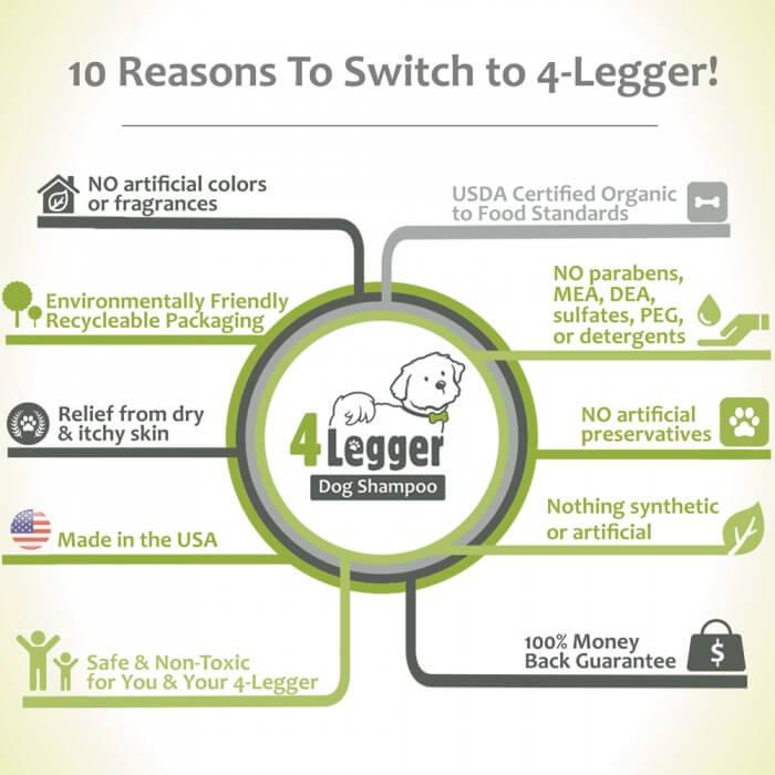 10 reasons to use 4-Legger Dog Shampoo!