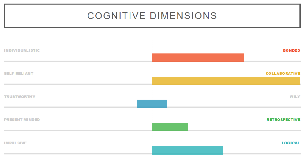 Looking at which end of the spectrum Harley ended up on from the various cognitive dimensions.