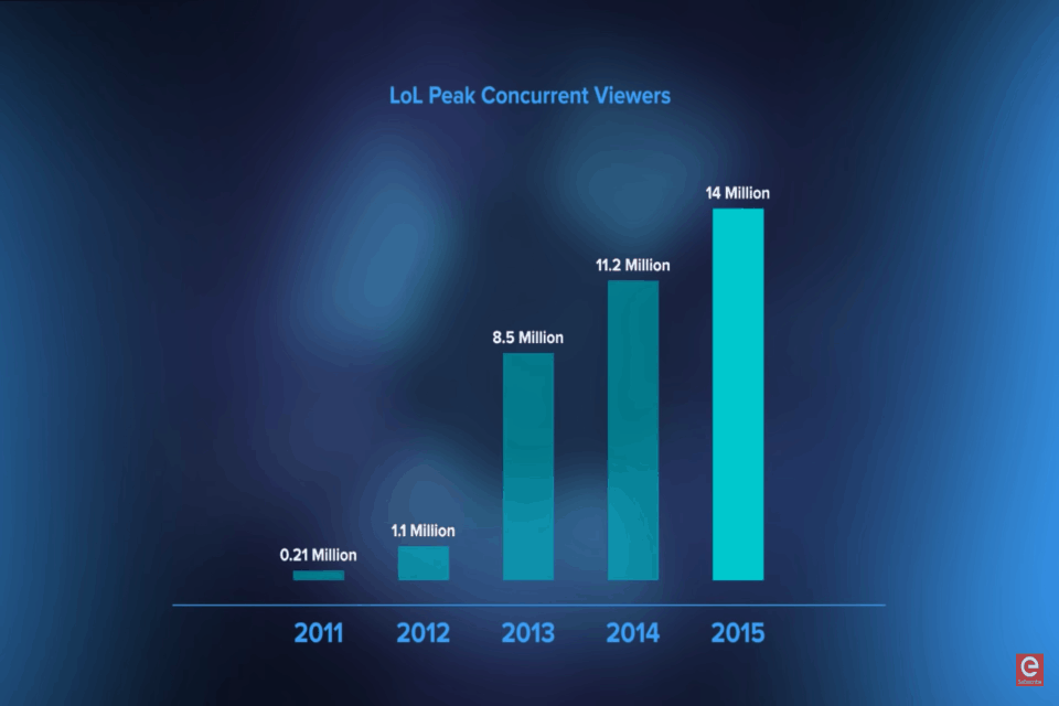LoL Worlds viewership stats growth