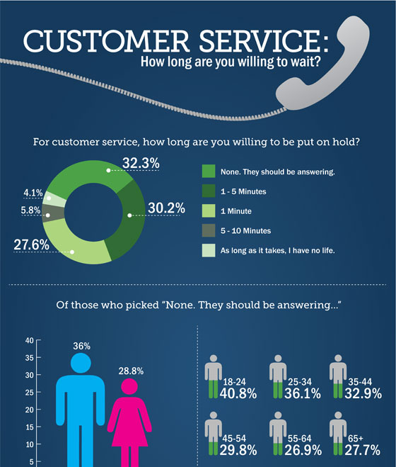infographic, customer service