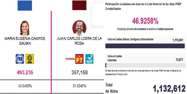 Con el 96% de Actas computadas; Maru Campos 43.54% y Loera 31.56%; 136 mil votos diferencia