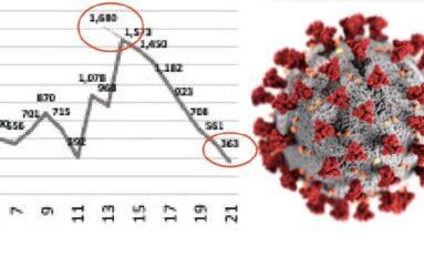 Registran contagios de Covid-19, 8 semanas a la baja en el estado: Salud
