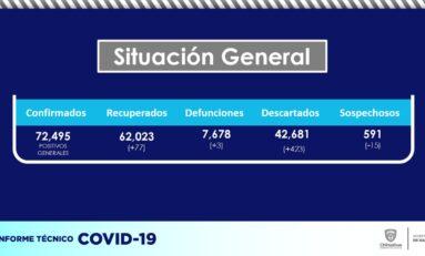 Registran 172 nuevos casos confirmados de COVID-19 para un total de 72,495