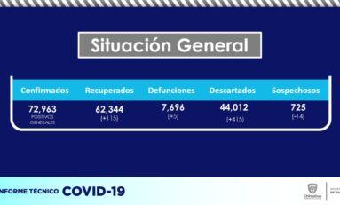 Sigue incremento de Covid en el estado; se registran 166 contagios más y 5 personas fallecidas