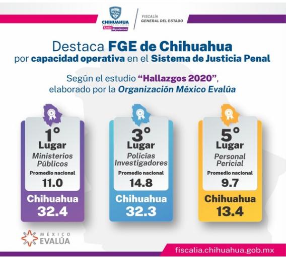 Sobresale Chihuahua entre los estados con mayores capacidades operativas del Sistema de Justicia Penal