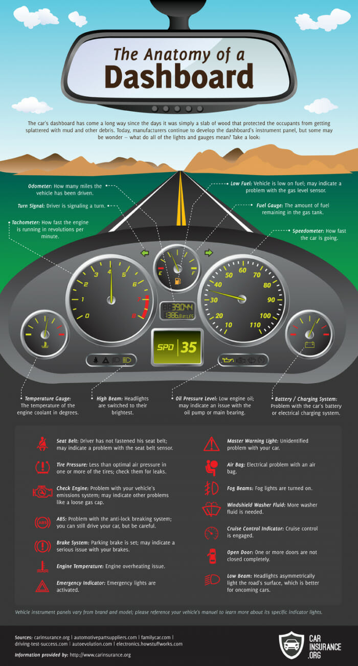 dashboard infographic