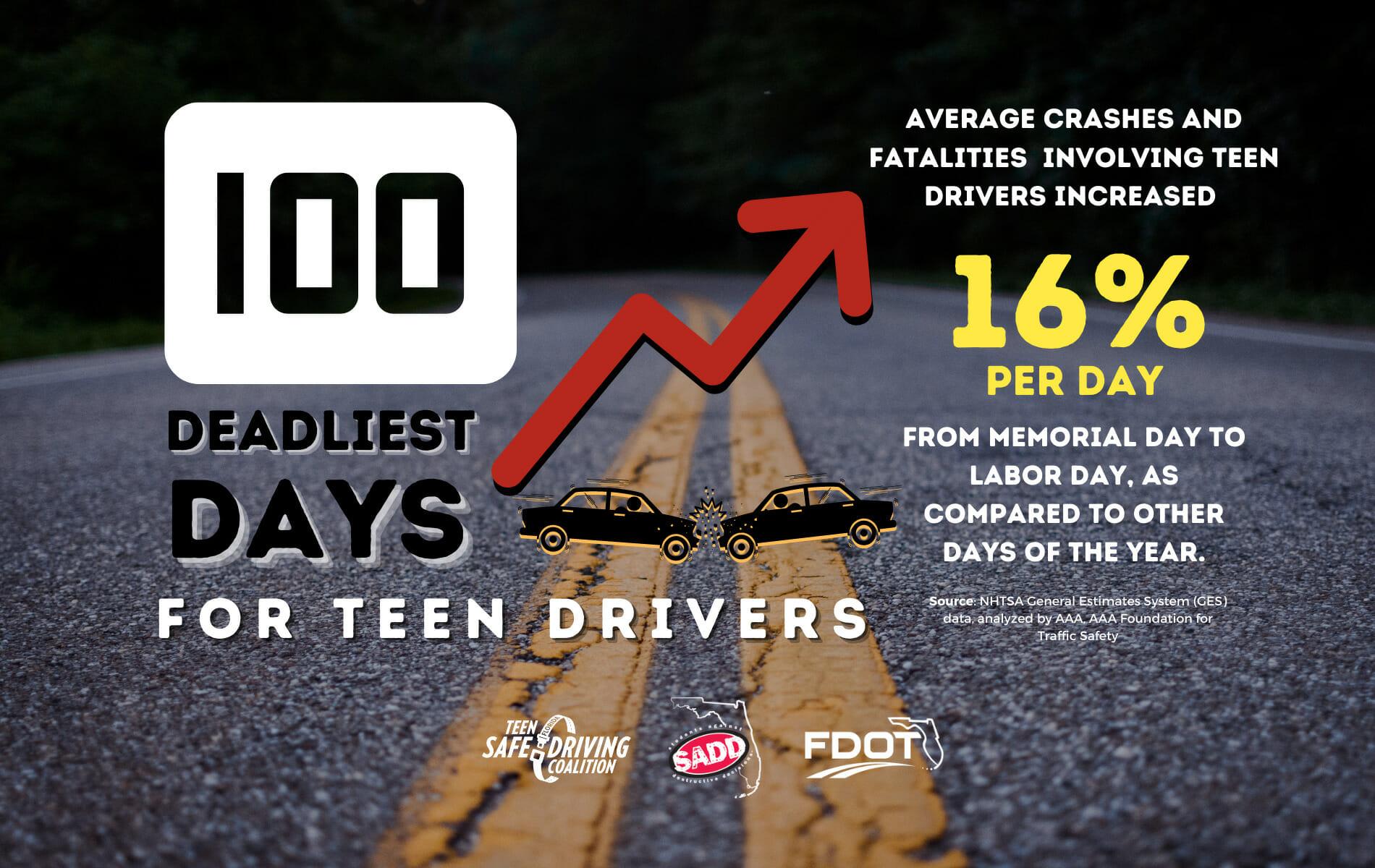 100 Deadliest Days for Teen Drivers