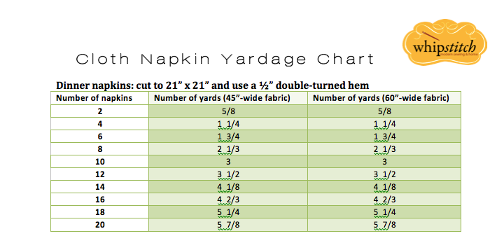 Cloth Napkin Yardage Chart via Whipstitch