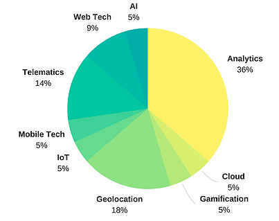 Figure 9 : Canadian insurance firms (corporates) technologies used