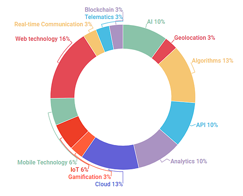 Figure 4: Technologies used by Canadian insurtech startups