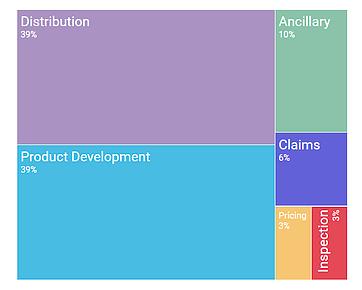 Figure 3: Canadian insurtech startups value-chain distribution