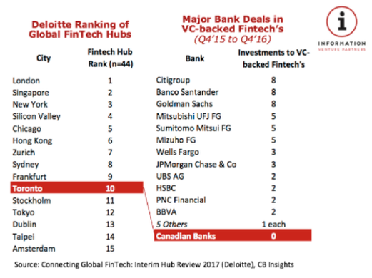 Ranking of Fintech Hubs and Ranking of Banks Based on Fintech Deals