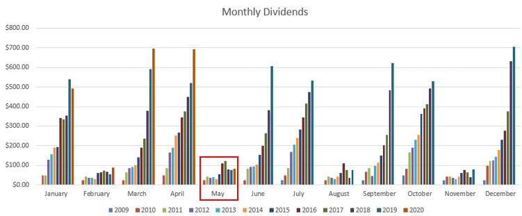 May 2020 Dividends