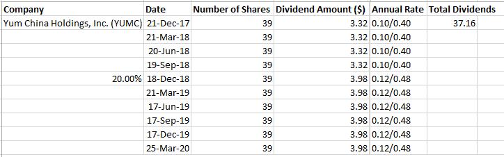 YUMC Dividends