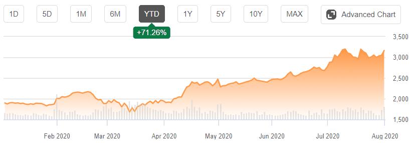 Amazon Stock - August 2020