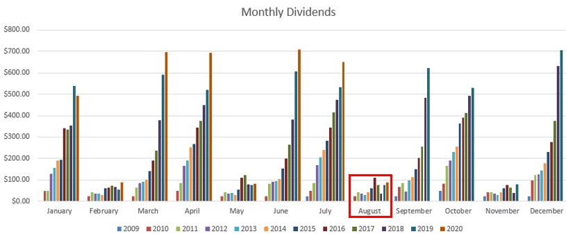 Dividend progress in August
