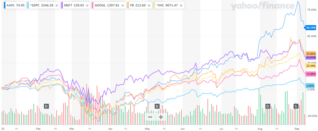 Tech stocks, September 2020