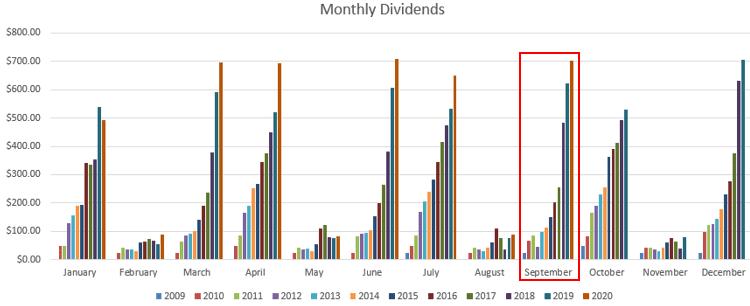 September monthly dividends