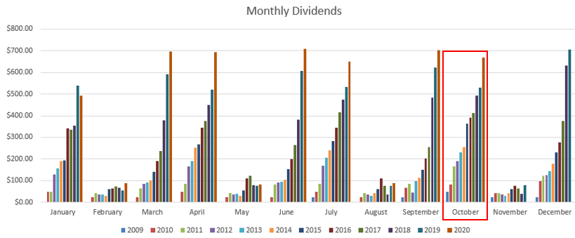 October monthly dividends