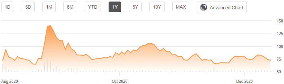 BigCommerce Stock Chart since IPO