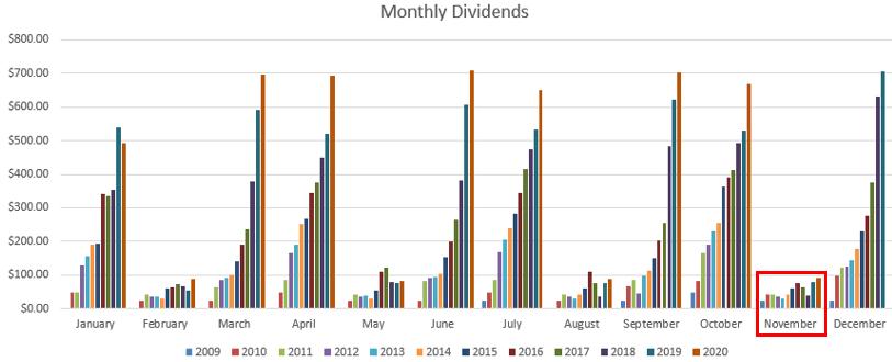 November Dividend Totals