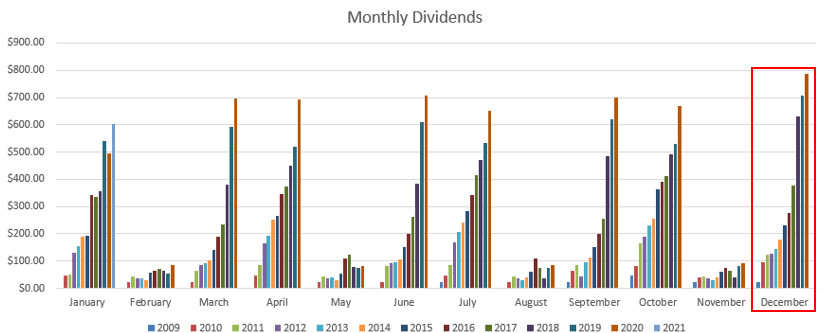 The Dividend Tower of December