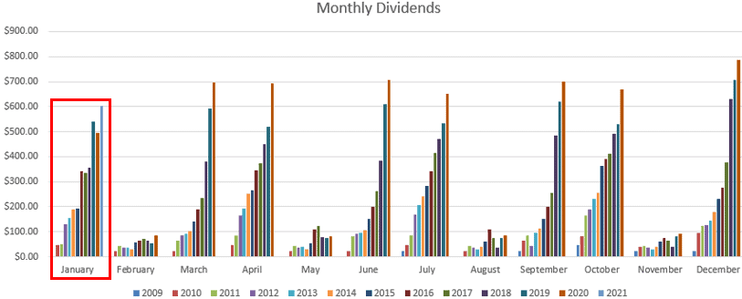 January 2021 Dividend Chart