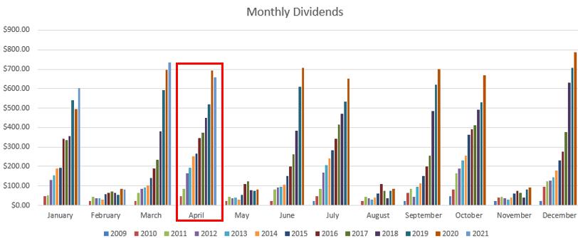April dividend graph