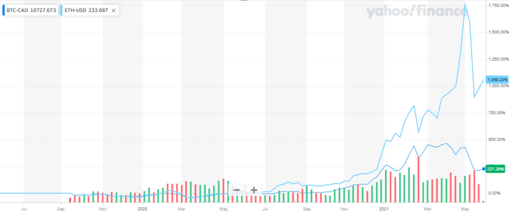 Bitcoin and Ethereum Returns