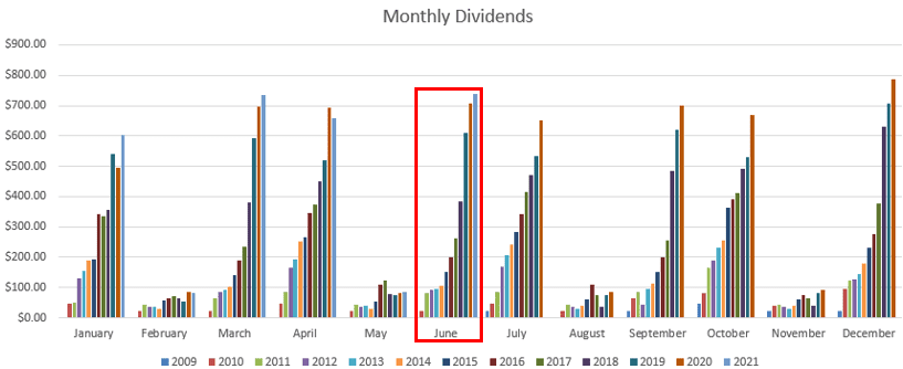 June 2021 Dividend Growth