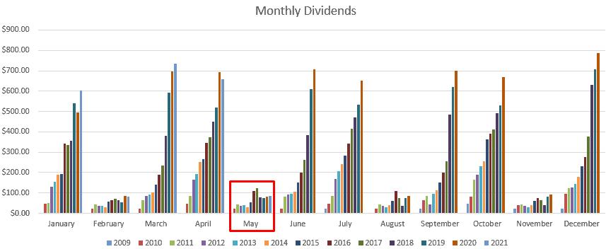 May Dividends Portfolio Update