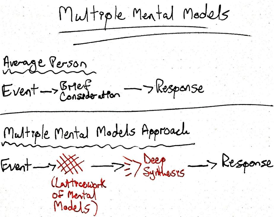 Mental Models Example