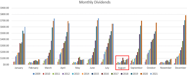 August 2021 dividends
