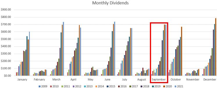 September dividend comparison
