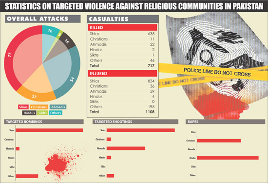 Statistics on targeted violence against religious groups in Pakistan