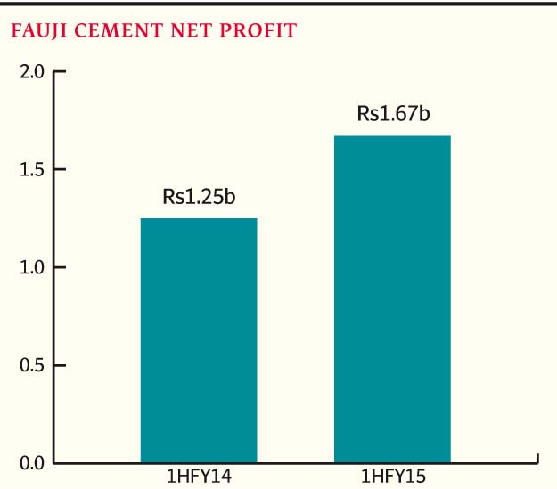 Fauji Cement Net Profits