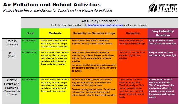 Wildfire Smoke Guidance