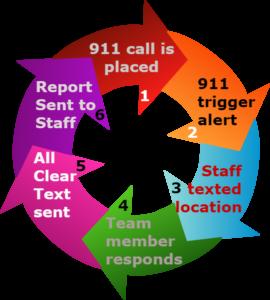 911 alert calls