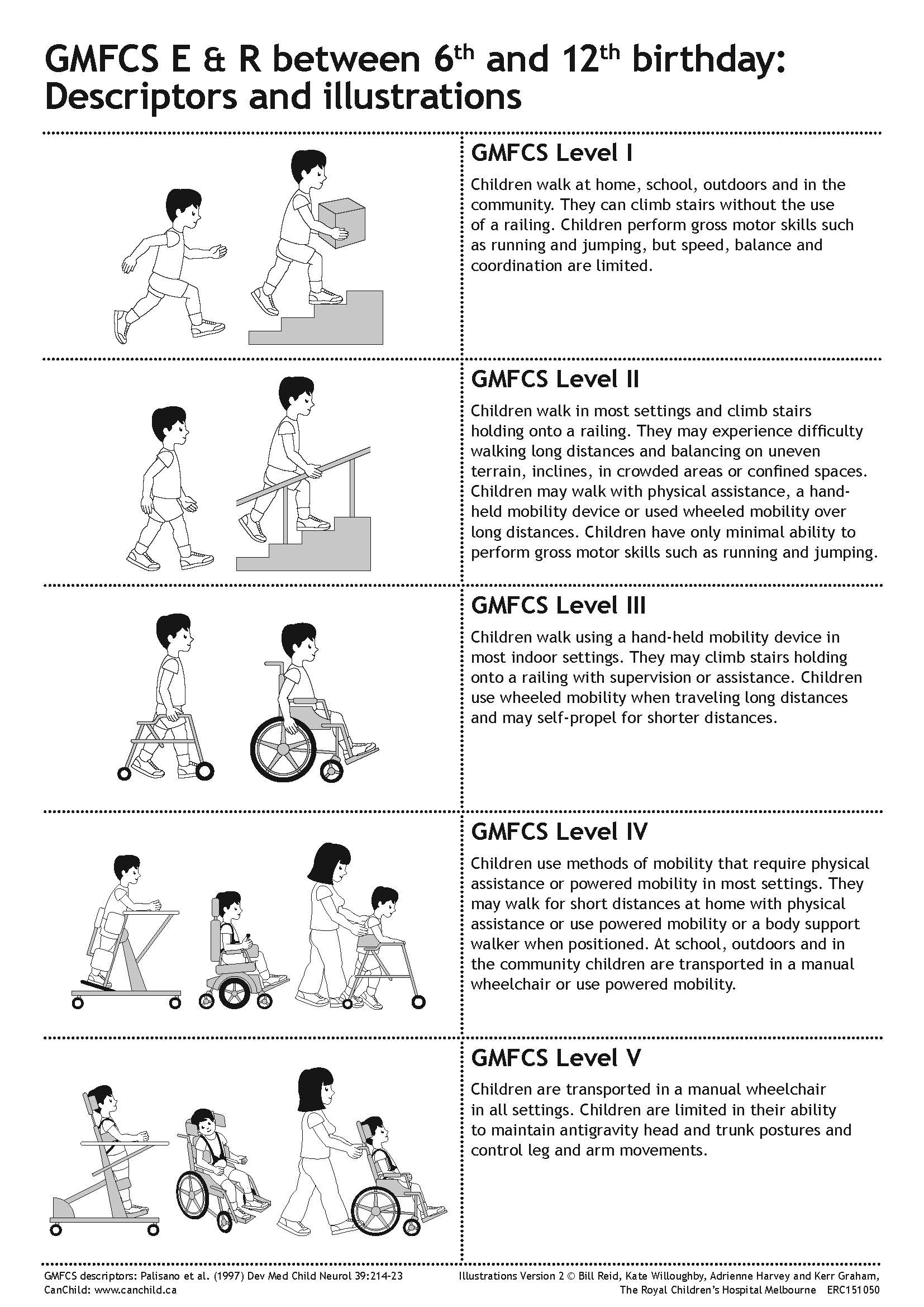 GMFCS_English_Illustrations_V2_Page_1