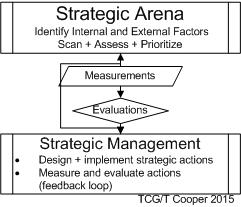 strategic arena + strategic management v2.1