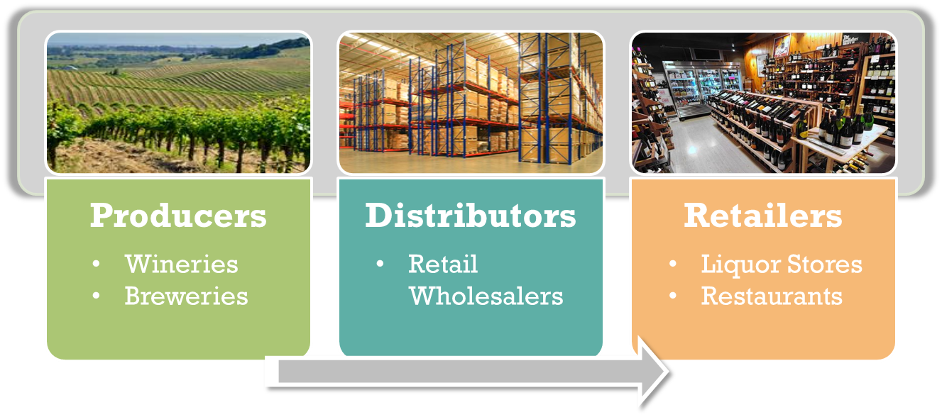 How Does the Wine Distribution System Work?