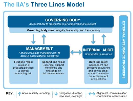The 3 Lines Model