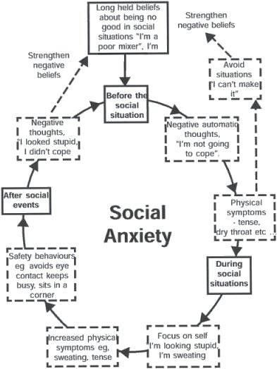 Circle of social anxiety