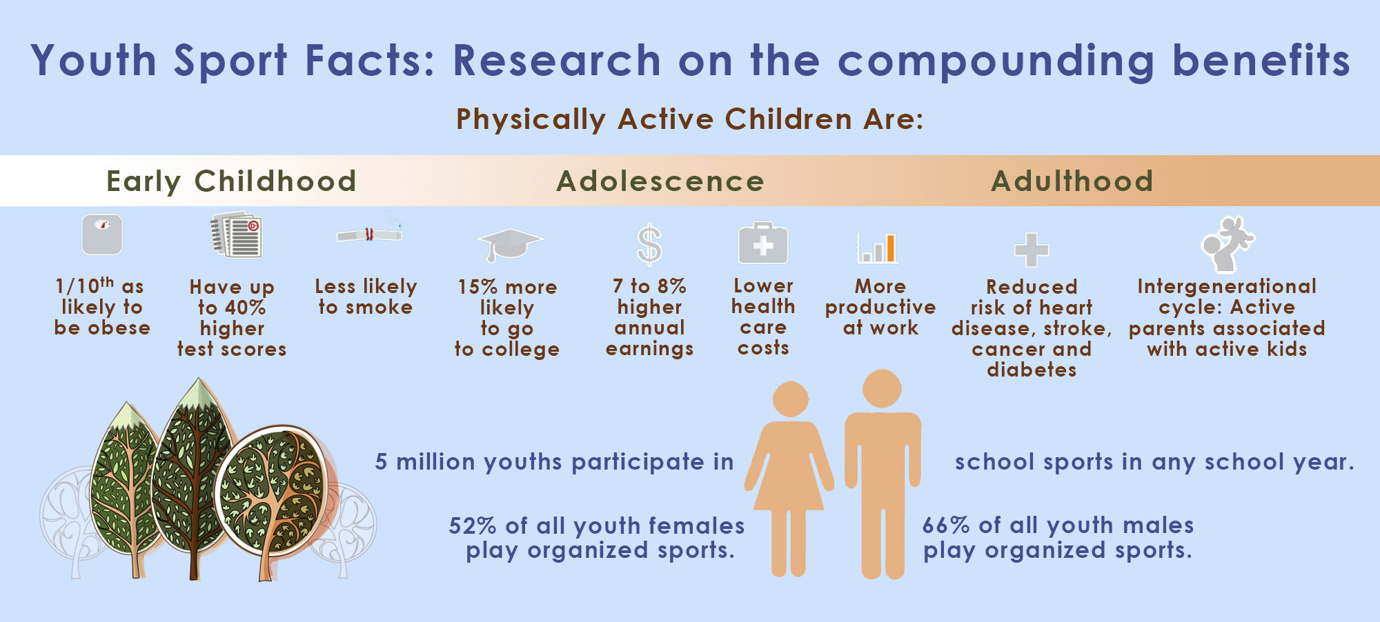 The importance of physical fitness chart.