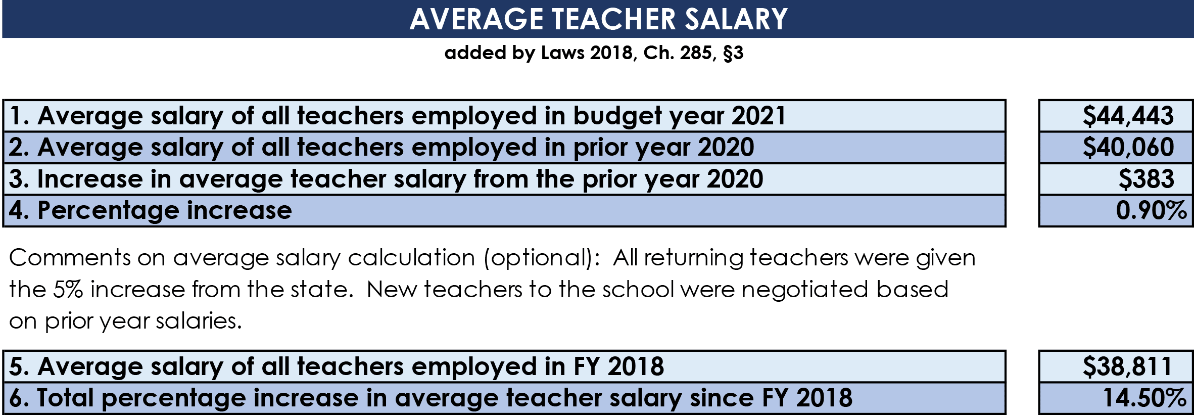 Average Teacher Salary