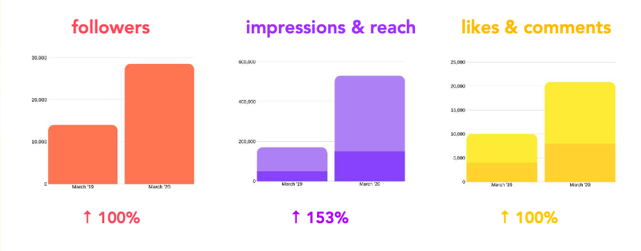 Followers, Reach and Comments growth chart