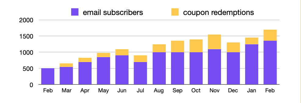 Email Subscribers growth chart