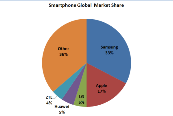 Android market share of samsung  Source: slate.com